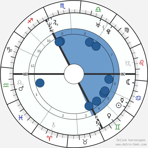 Alexandre de La Patellière wikipedia, horoscope, astrology, instagram