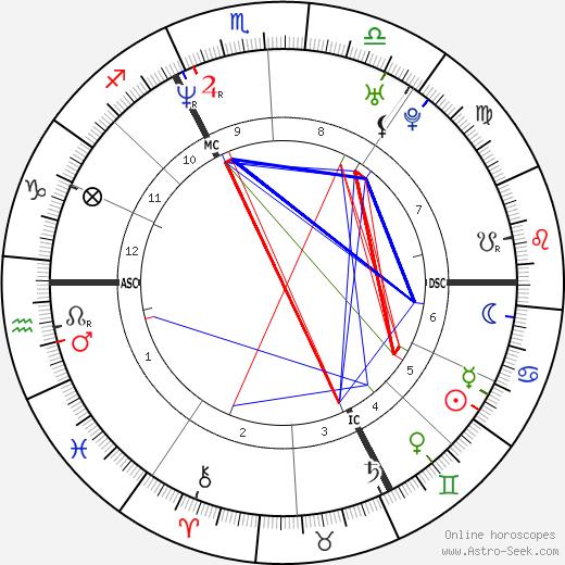 Alexandre de La Patellière tema natale, oroscopo, Alexandre de La Patellière oroscopi gratuiti, astrologia