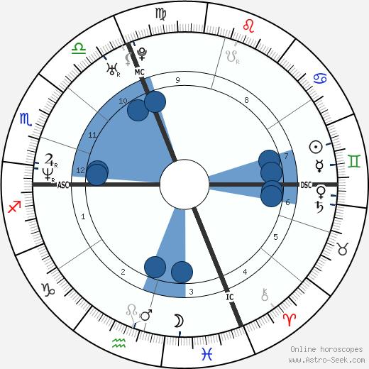 Alfred Krupa wikipedia, horoscope, astrology, instagram
