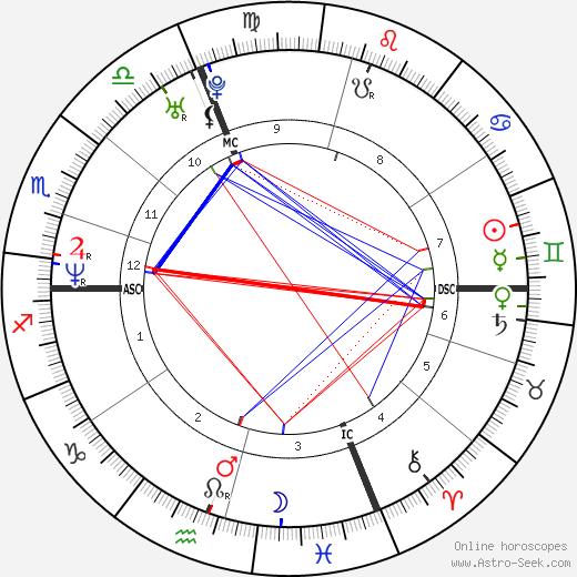 Alfred Krupa tema natale, oroscopo, Alfred Krupa oroscopi gratuiti, astrologia