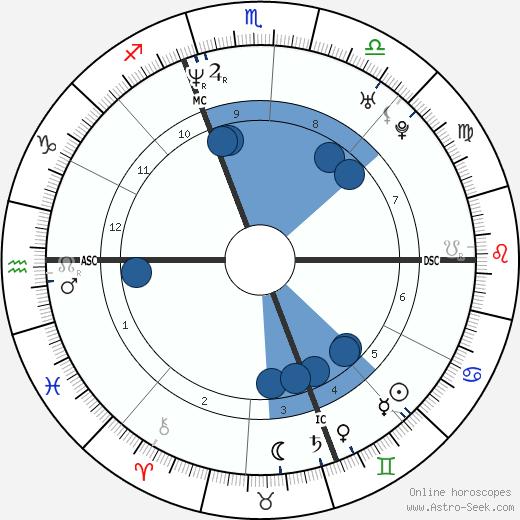Andrea Sartoretti wikipedia, horoscope, astrology, instagram