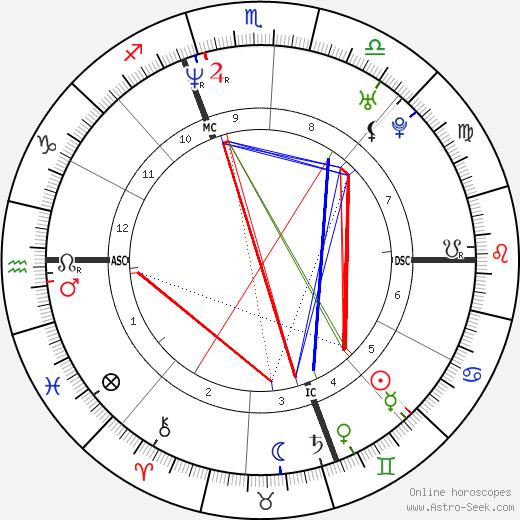 Andrea Sartoretti astro natal birth chart, Andrea Sartoretti horoscope, astrology