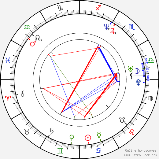 Anette Michel birth chart, Anette Michel astro natal horoscope, astrology