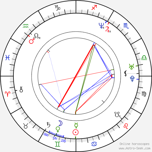 Anette Olzon astro natal birth chart, Anette Olzon horoscope, astrology