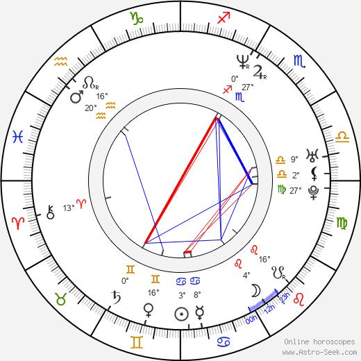 Angela Kinsey birth chart, biography, wikipedia 2018, 2019