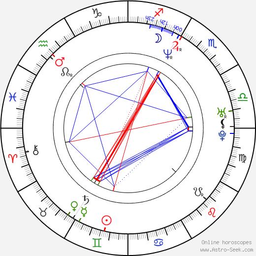Annika Thörnquist birth chart, Annika Thörnquist astro natal horoscope, astrology