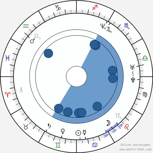 Aquiles Priester wikipedia, horoscope, astrology, instagram