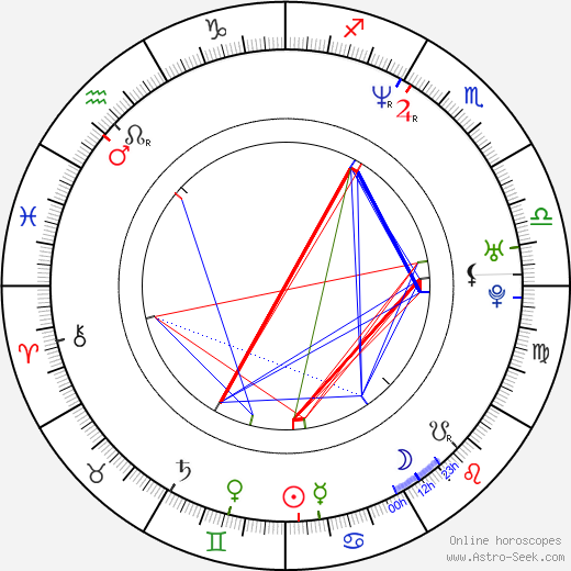 Aquiles Priester birth chart, Aquiles Priester astro natal horoscope, astrology