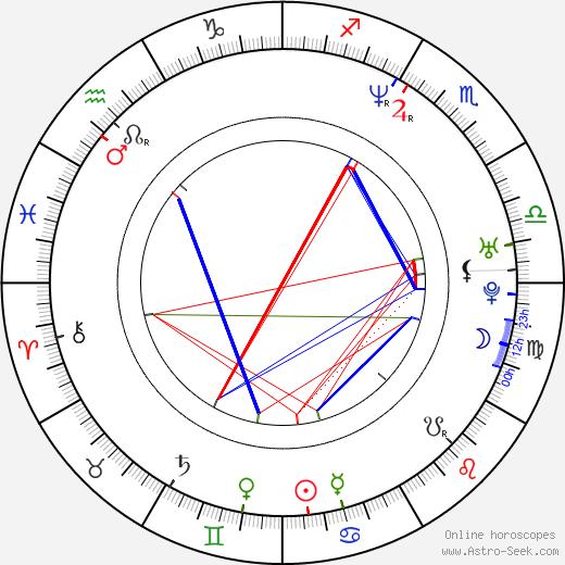 Benito Martinez birth chart, Benito Martinez astro natal horoscope, astrology