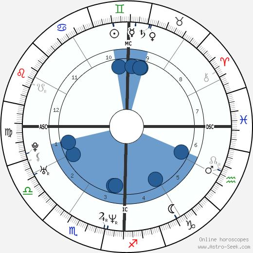 Bobby Jindal wikipedia, horoscope, astrology, instagram