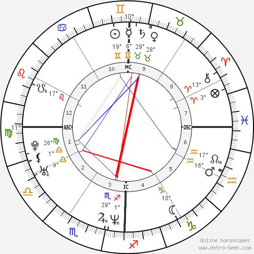 Bobby Jindal birth chart, biography, wikipedia 2019, 2020