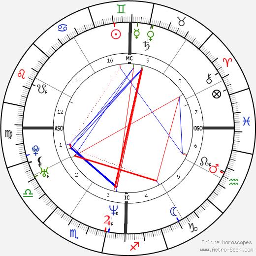 Bobby Jindal birth chart, Bobby Jindal astro natal horoscope, astrology