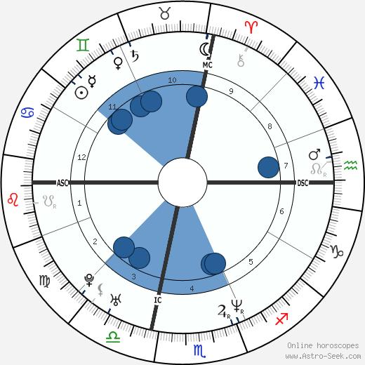 Brad Keston wikipedia, horoscope, astrology, instagram