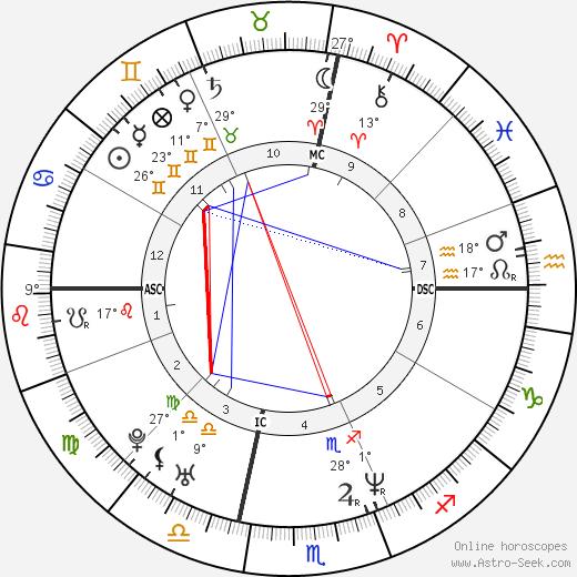 Brad Keston birth chart, biography, wikipedia 2019, 2020