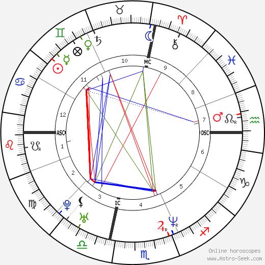 Brad Keston birth chart, Brad Keston astro natal horoscope, astrology