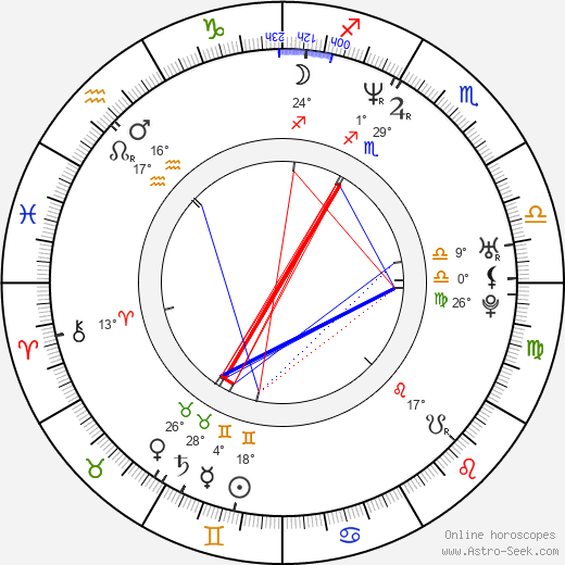 Carlos Humberto Camacho birth chart, biography, wikipedia 2019, 2020