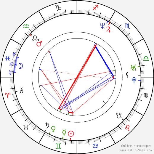Chuck Palumbo astro natal birth chart, Chuck Palumbo horoscope, astrology