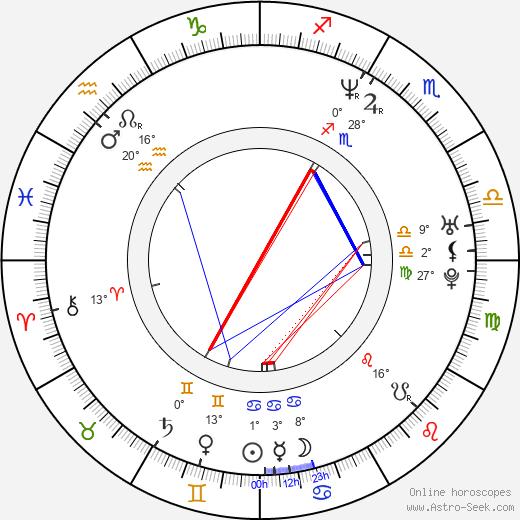 Daria Klimentová birth chart, biography, wikipedia 2020, 2021