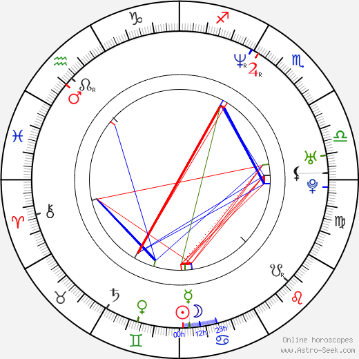 Daria Klimentová birth chart, Daria Klimentová astro natal horoscope, astrology