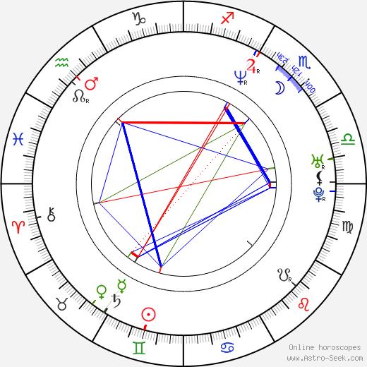 Elina Knihtilä birth chart, Elina Knihtilä astro natal horoscope, astrology