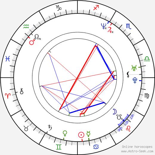 Emma Noble birth chart, Emma Noble astro natal horoscope, astrology