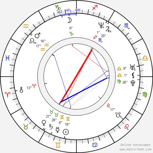 Esteban Crespo birth chart, biography, wikipedia 2019, 2020