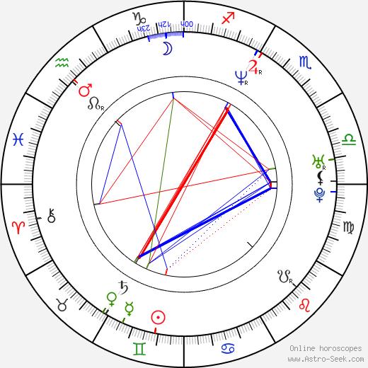 Esteban Crespo astro natal birth chart, Esteban Crespo horoscope, astrology