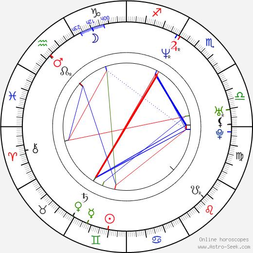 Evgeniya Kryukova tema natale, oroscopo, Evgeniya Kryukova oroscopi gratuiti, astrologia
