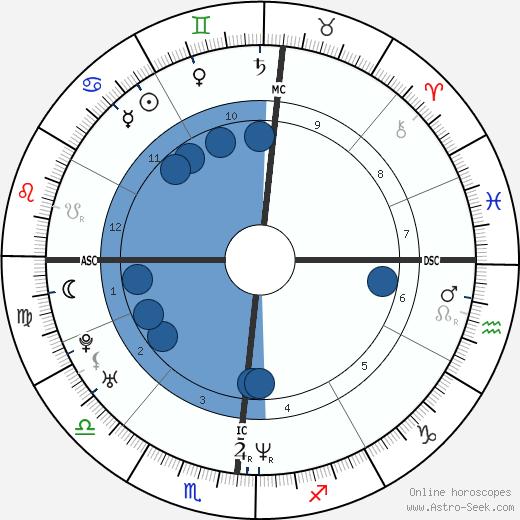 Fabien Barthez wikipedia, horoscope, astrology, instagram