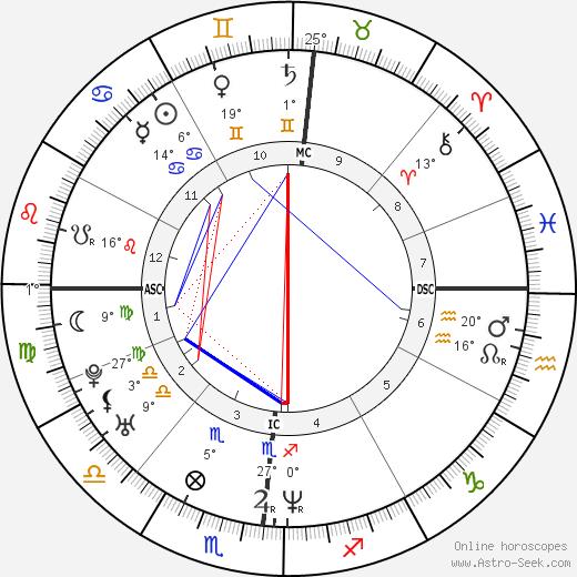 Fabien Barthez birth chart, biography, wikipedia 2018, 2019