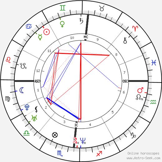 Fabien Barthez astro natal birth chart, Fabien Barthez horoscope, astrology