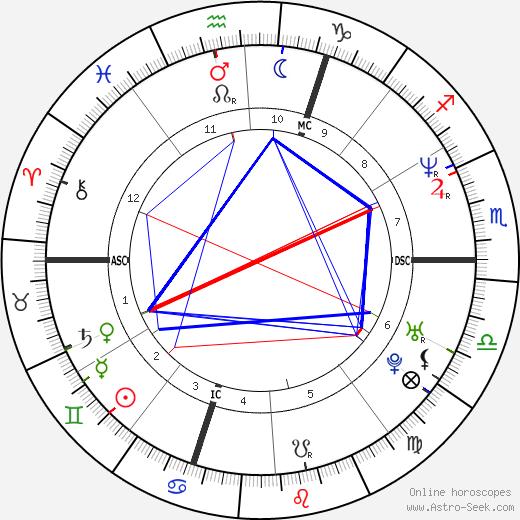 Felicia Ballanger astro natal birth chart, Felicia Ballanger horoscope, astrology