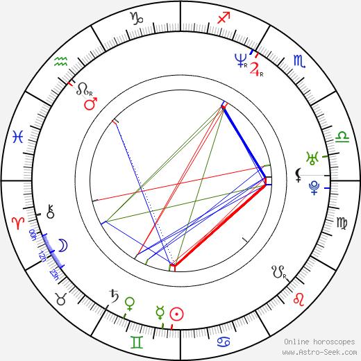 Giovanni Ciccia tema natale, oroscopo, Giovanni Ciccia oroscopi gratuiti, astrologia