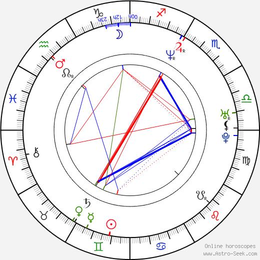 Giusto Catania birth chart, Giusto Catania astro natal horoscope, astrology