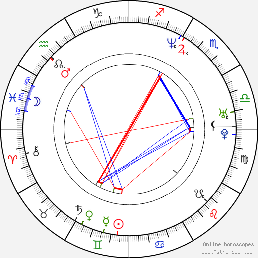 Imtiaz Ali astro natal birth chart, Imtiaz Ali horoscope, astrology