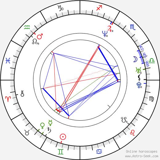 James Callis birth chart, James Callis astro natal horoscope, astrology