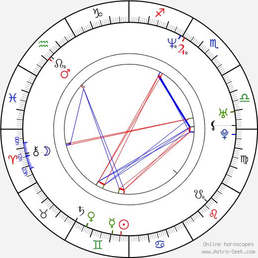 Jamie Dundee birth chart, Jamie Dundee astro natal horoscope, astrology