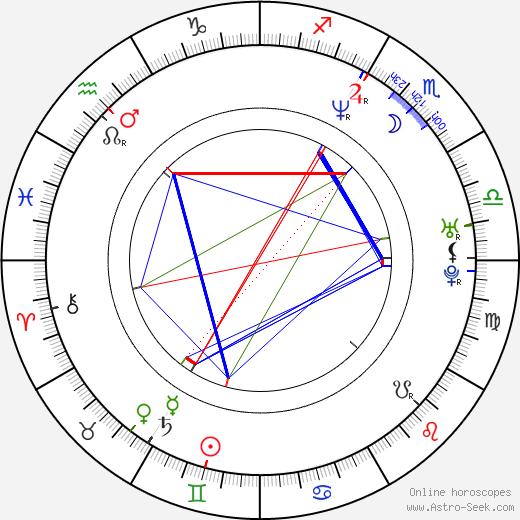 Яна Цисларова Jana Cieslarová день рождения гороскоп, Jana Cieslarová Натальная карта онлайн