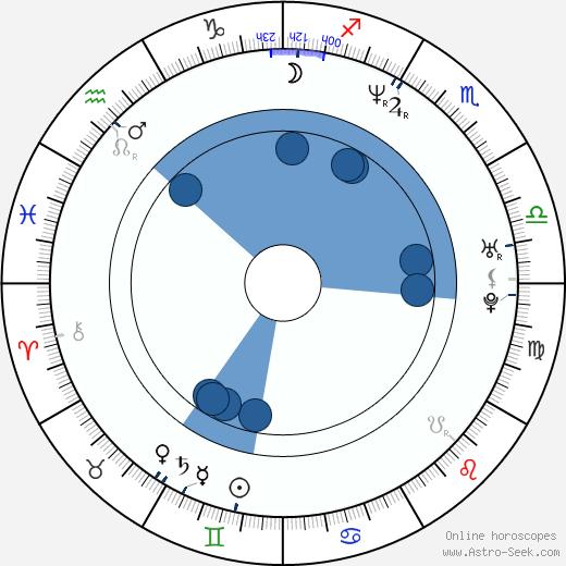 Jennifer Kitchen wikipedia, horoscope, astrology, instagram