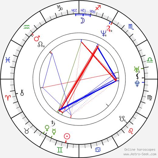 Jennifer Kitchen astro natal birth chart, Jennifer Kitchen horoscope, astrology