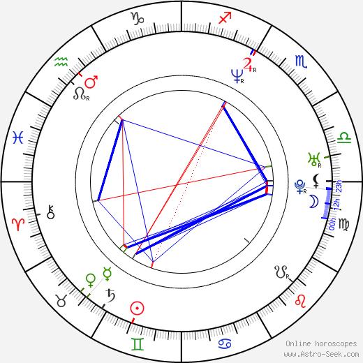 Joel Tobeck astro natal birth chart, Joel Tobeck horoscope, astrology