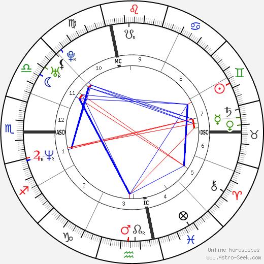 John Hodgman день рождения гороскоп, John Hodgman Натальная карта онлайн