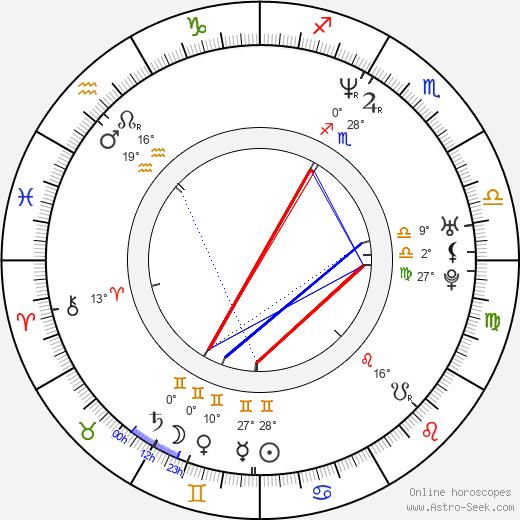 Josh Lucas birth chart, biography, wikipedia 2020, 2021