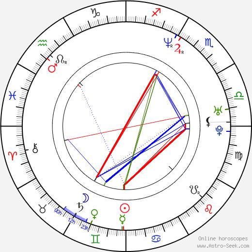 Josh Lucas birth chart, Josh Lucas astro natal horoscope, astrology