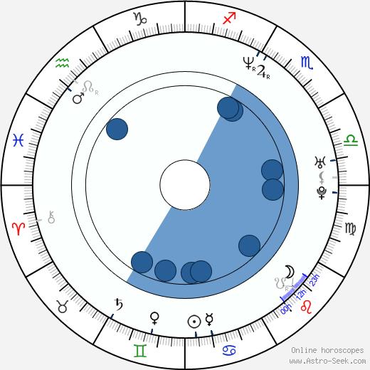 Kartika Tamara Liotard wikipedia, horoscope, astrology, instagram