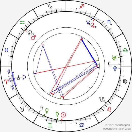 Marie Koldinská день рождения гороскоп, Marie Koldinská Натальная карта онлайн