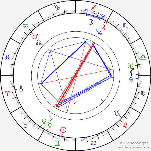 Mark Feuerstein astro natal birth chart, Mark Feuerstein horoscope, astrology