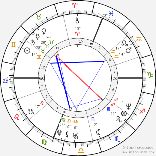 Mark Wahlberg birth chart, biography, wikipedia 2019, 2020