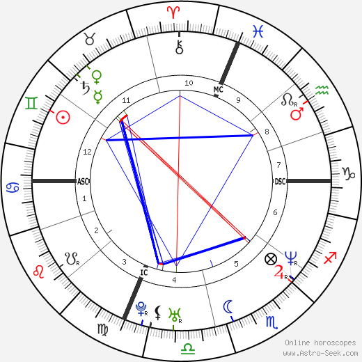 Mark Wahlberg astro natal birth chart, Mark Wahlberg horoscope, astrology