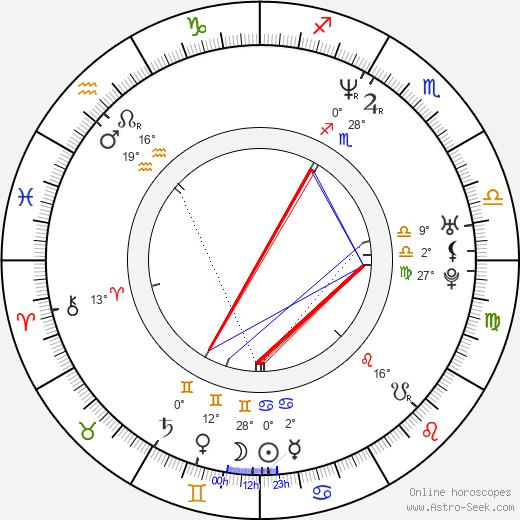 Mary Lynn Rajskub birth chart, biography, wikipedia 2018, 2019